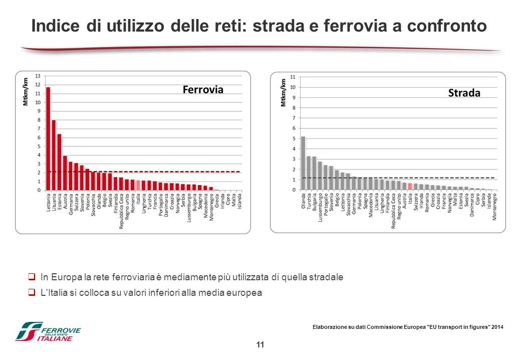 11 Indice di utilizzo delle reti: strada e ferrovia a confronto  In Europa la rete ferroviaria è mediamente più utilizzata di quella stradale  L'Ita