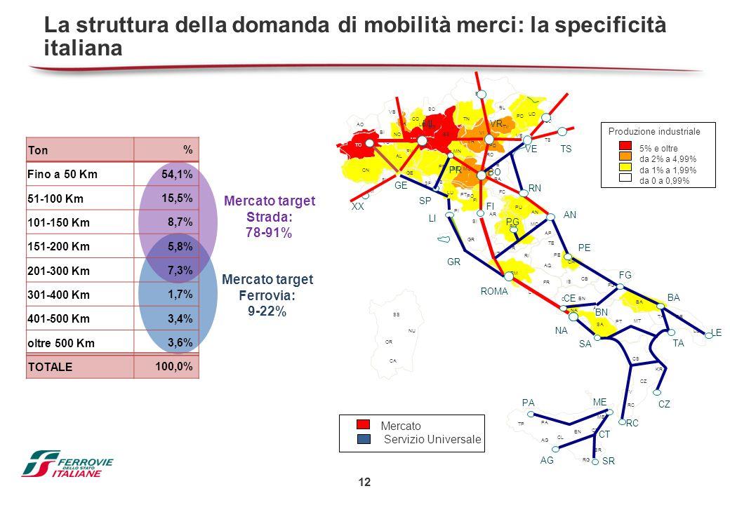 12 Ton % Fino a 50 Km 54,1% 51-100 Km 15,5% 101-150 Km 8,7% 151-200 Km 5,8% 201-300 Km 7,3% 301-400 Km 1,7% 401-500 Km 3,4% oltre 500 Km 3,6% TOTALE 1