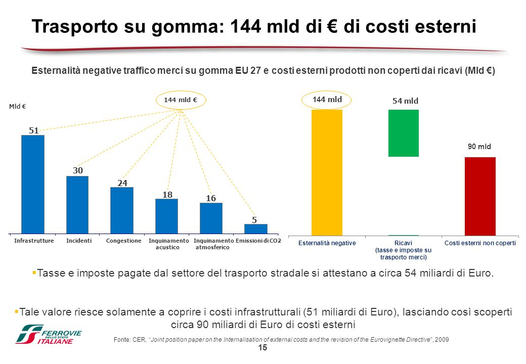 15 Trasporto su gomma: 144 mld di € di costi esterni Fonte: CER, Joint position paper on the Internalisation of external costs and the revision of the Eurovignette Directive , 2009  Tasse e imposte pagate dal settore del trasporto stradale si attestano a circa 54 miliardi di Euro.