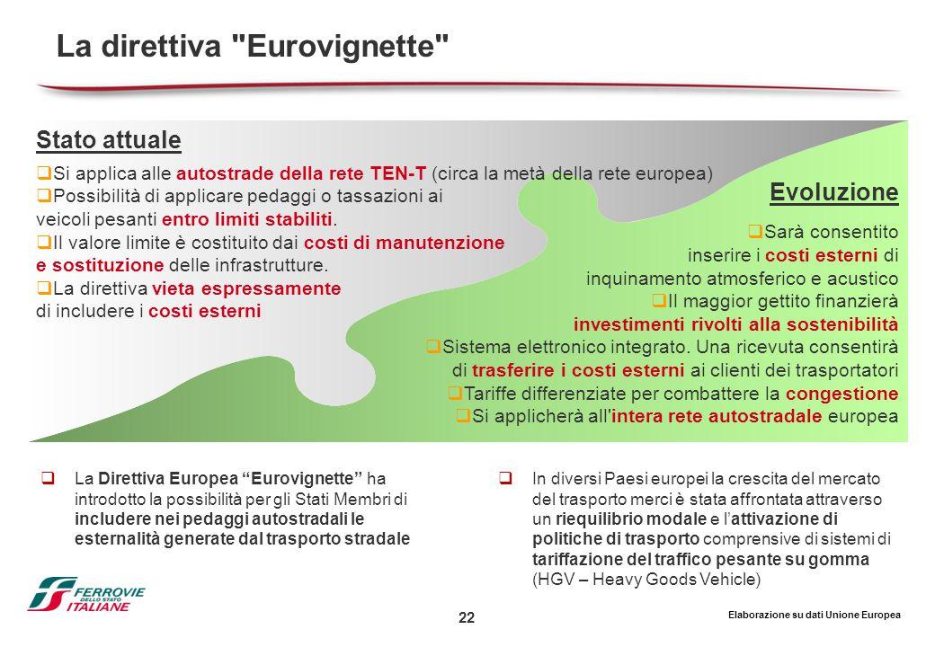 22 Evoluzione  Sarà consentito inserire i costi esterni di inquinamento atmosferico e acustico  Il maggior gettito finanzierà investimenti rivolti a