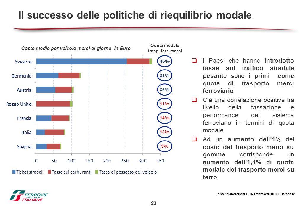 23 Il successo delle politiche di riequilibrio modale  I Paesi che hanno introdotto tasse sul traffico stradale pesante sono i primi come quota di tr