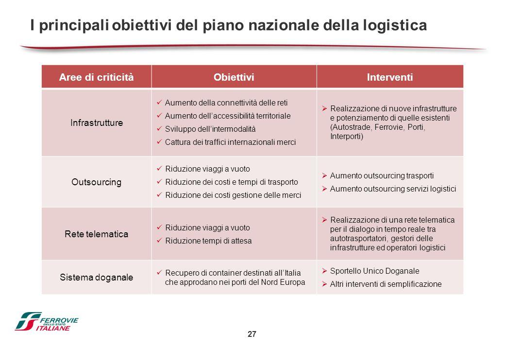27 I principali obiettivi del piano nazionale della logistica Aree di criticitàObiettiviInterventi Infrastrutture Aumento della connettività delle ret