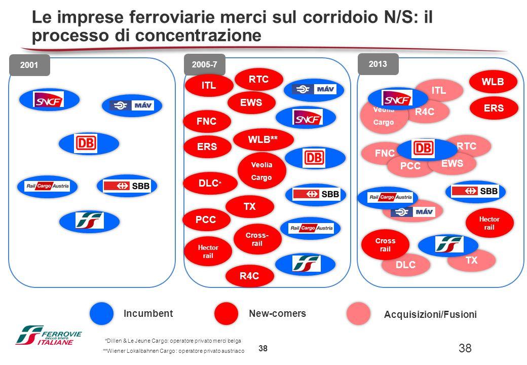 38 RTC SNCF DB MAV SBB RCA TIC 2001 SNCF DB MAV SBB RCA TIC 2005-7 SBB 2013 ITL FNC ERS DLC * PCC R4C Cross- rail TX Veolia Cargo EWS WLB** ITL R4C Ve