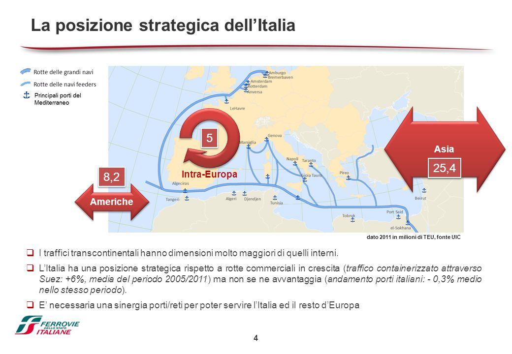 4 La posizione strategica dell'Italia  I traffici transcontinentali hanno dimensioni molto maggiori di quelli interni.  L'Italia ha una posizione st