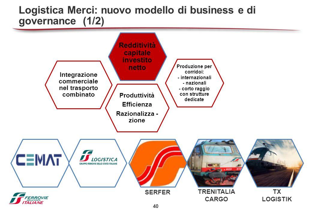 40 Logistica Merci: nuovo modello di business e di governance (1/2) SERFER TRENITALIA CARGO TX LOGISTIK