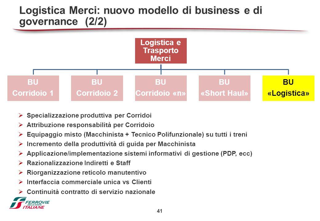 41 Logistica Merci: nuovo modello di business e di governance (2/2)  Specializzazione produttiva per Corridoi  Attribuzione responsabilità per Corri