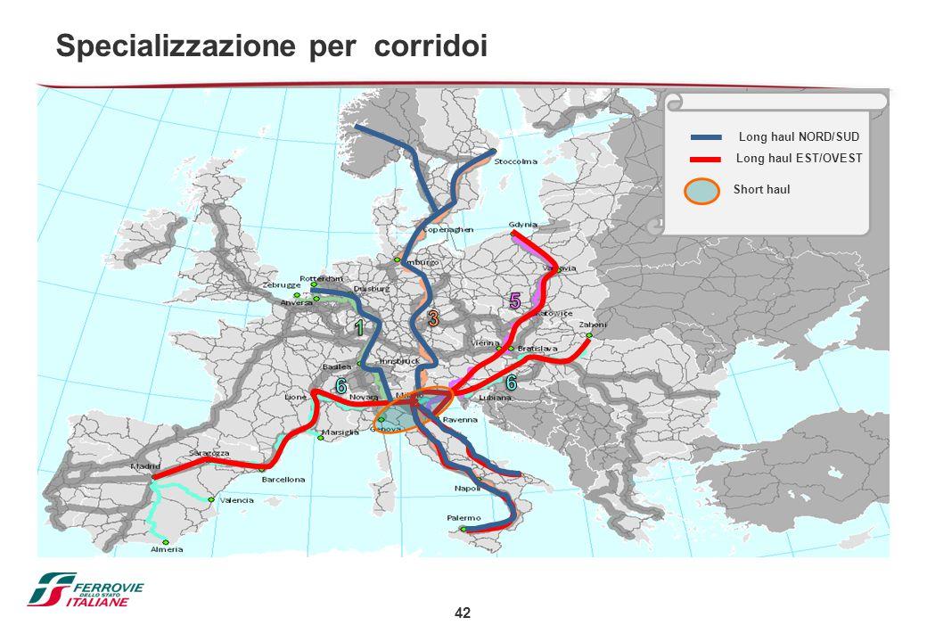 42 Specializzazione per corridoi Long haul EST/OVEST Short haul Long haul NORD/SUD