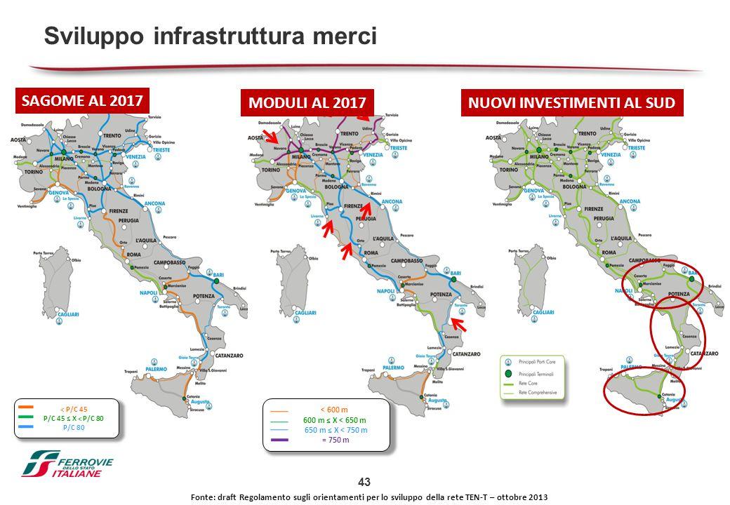 43 Sviluppo infrastruttura merci SAGOME AL 2017 MODULI AL 2017 < 600 m 600 m ≤ X < 650 m 650 m ≤ X < 750 m = 750 m Fonte: draft Regolamento sugli orie