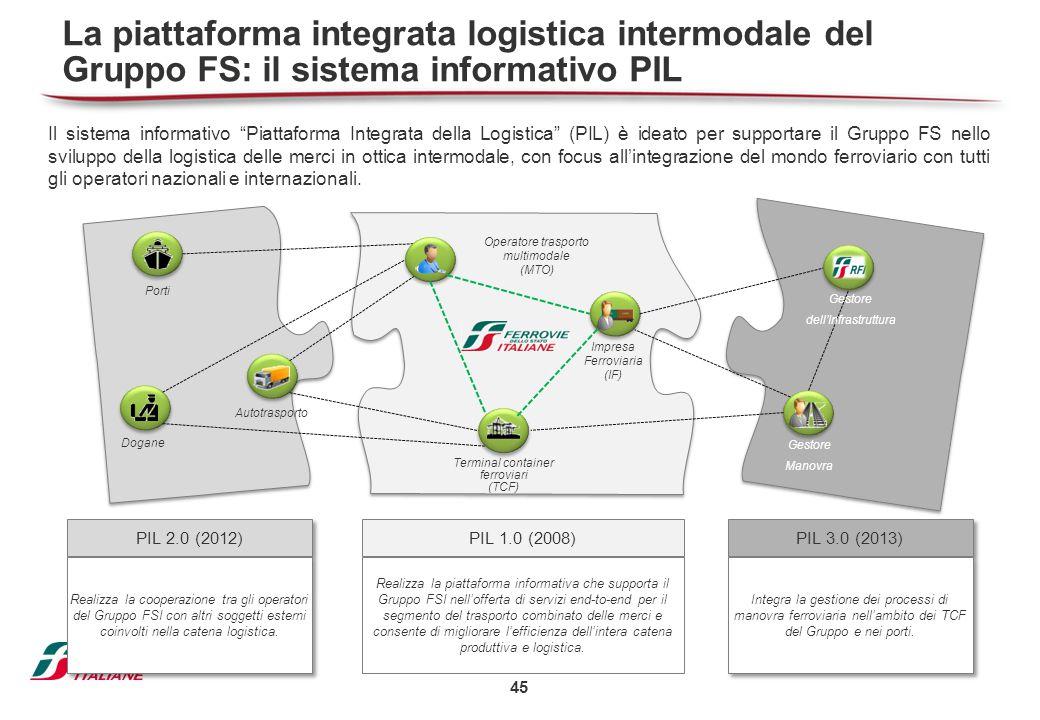 45 PIL 2.0 (2012) Realizza la cooperazione tra gli operatori del Gruppo FSI con altri soggetti esterni coinvolti nella catena logistica. Dogane Autotr