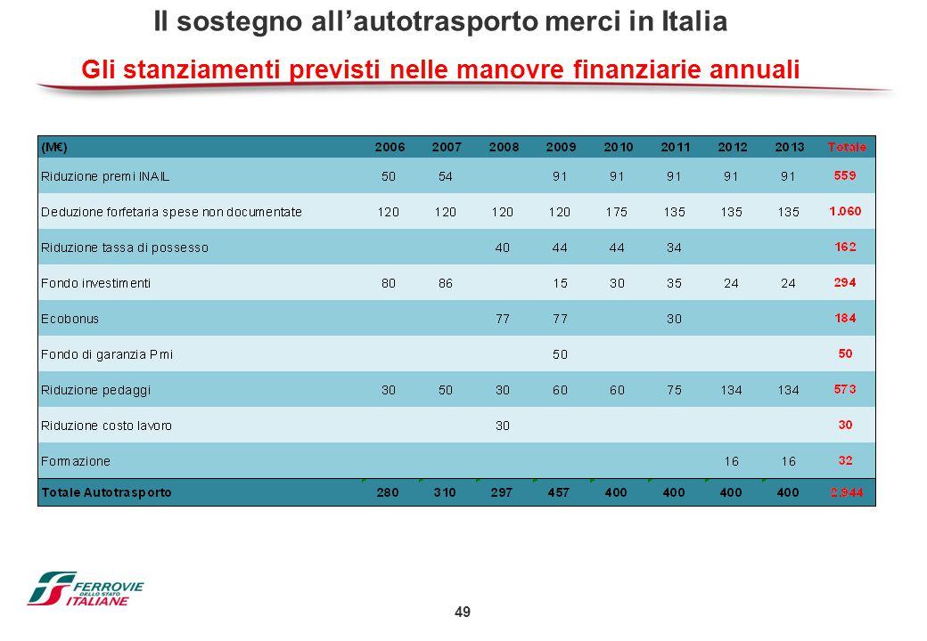 49 Il sostegno all'autotrasporto merci in Italia Gli stanziamenti previsti nelle manovre finanziarie annuali