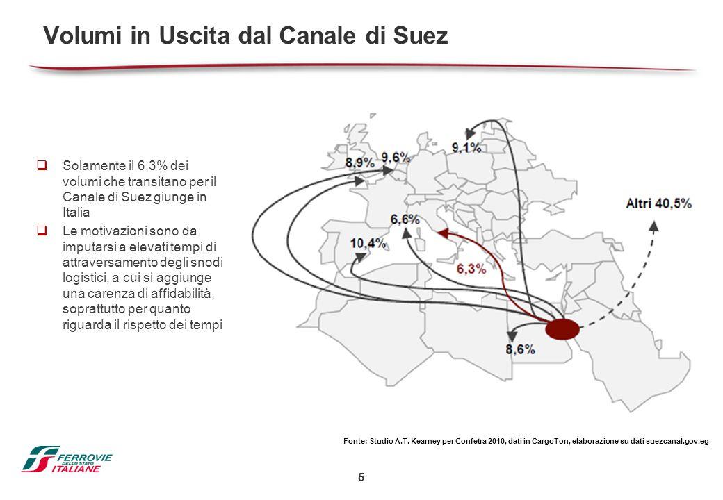 5 Volumi in Uscita dal Canale di Suez  Solamente il 6,3% dei volumi che transitano per il Canale di Suez giunge in Italia  Le motivazioni sono da im