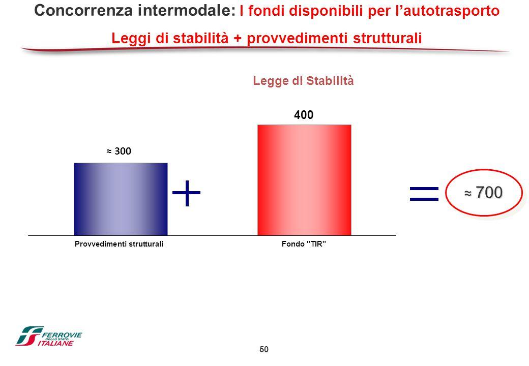 50 Concorrenza intermodale: I fondi disponibili per l'autotrasporto Leggi di stabilità + provvedimenti strutturali Legge di Stabilità ≈ 700