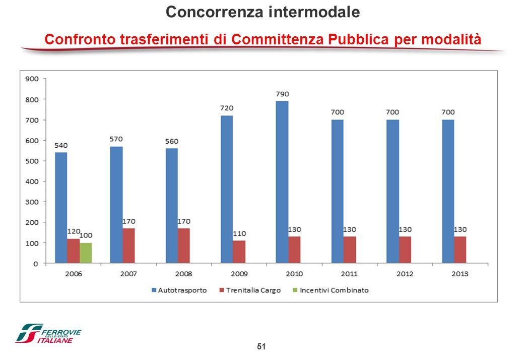 51 Concorrenza intermodale Confronto trasferimenti di Committenza Pubblica per modalità