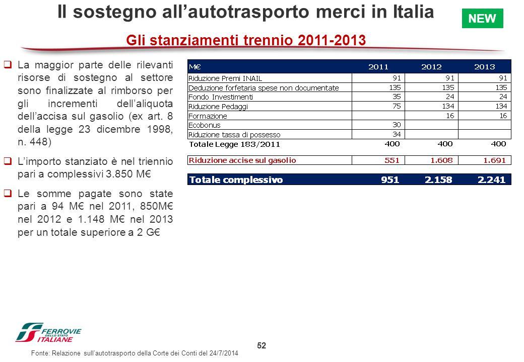 52 Il sostegno all'autotrasporto merci in Italia Gli stanziamenti trennio 2011-2013  La maggior parte delle rilevanti risorse di sostegno al settore