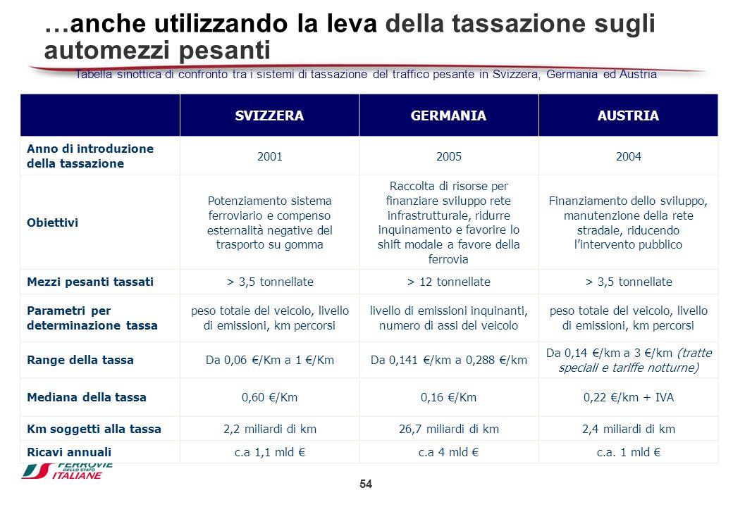 54 …anche utilizzando la leva della tassazione sugli automezzi pesanti SVIZZERAGERMANIAAUSTRIA Anno di introduzione della tassazione 200120052004 Obie