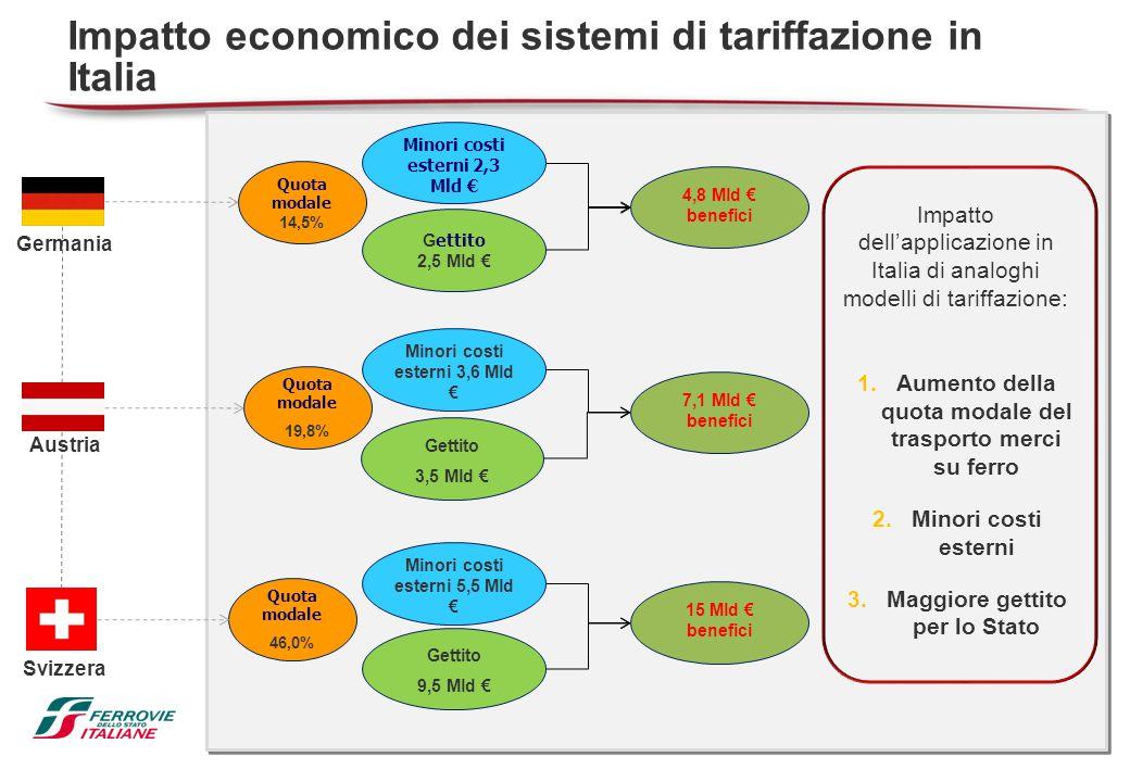 56 Impatto economico dei sistemi di tariffazione in Italia 1.Aumento della quota modale del trasporto merci su ferro 2.Minori costi esterni 3.Maggiore