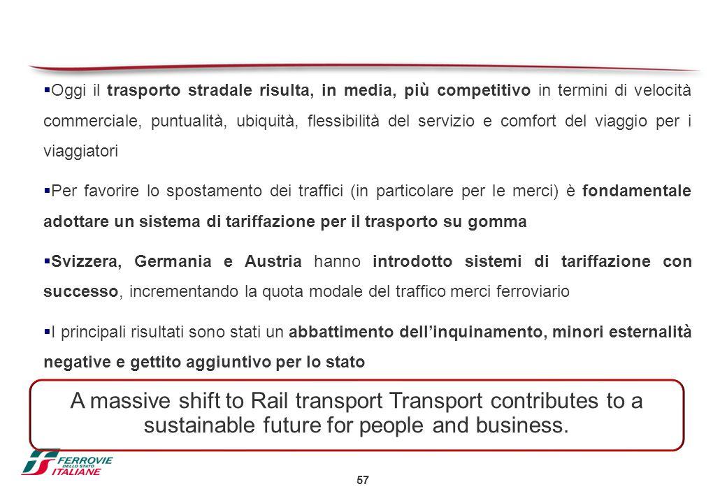 57  Oggi il trasporto stradale risulta, in media, più competitivo in termini di velocità commerciale, puntualità, ubiquità, flessibilità del servizio
