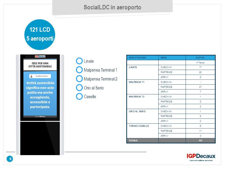 9 L'operazione SocialLCD Sky Il SocialLCD è stato utilizzato da SkyOnline e ha le seguenti caratteristiche aggiuntive: 9 Pubblicazione del tweet dell'utente e contemporanemente della risposta di SkyOnline Pubblicazione sugli LCD anche delle immagini che vengono postate su Twitter da SkyOnline Domination di tutti i 200 LCD della Metropolitana e degli Aeroporti (Linate, Malpensa, Orio al Serio, Caselle) PRIMO CASO DI QUESTO GENERE IN EUROPA IGPDecaux ha sviluppato questa innovativa piattaforma di comunicazione in collaborazione con la società DOOH.IT