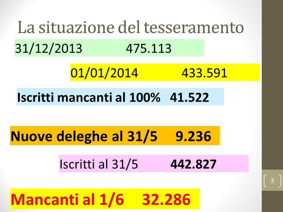 La situazione del tesseramento 3 31/12/2013475.113 01/01/2014433.591 Iscritti mancanti al 100%41.522 Nuove deleghe al 31/5 9.236 Iscritti al 31/5442.8