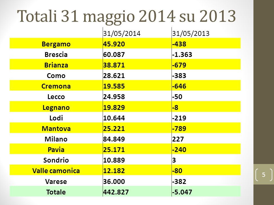 Totali 31 maggio 2014 su 2013 5 31/05/201431/05/2013 Bergamo45.920-438 Brescia60.087-1.363 Brianza38.871-679 Como28.621-383 Cremona19.585-646 Lecco24.