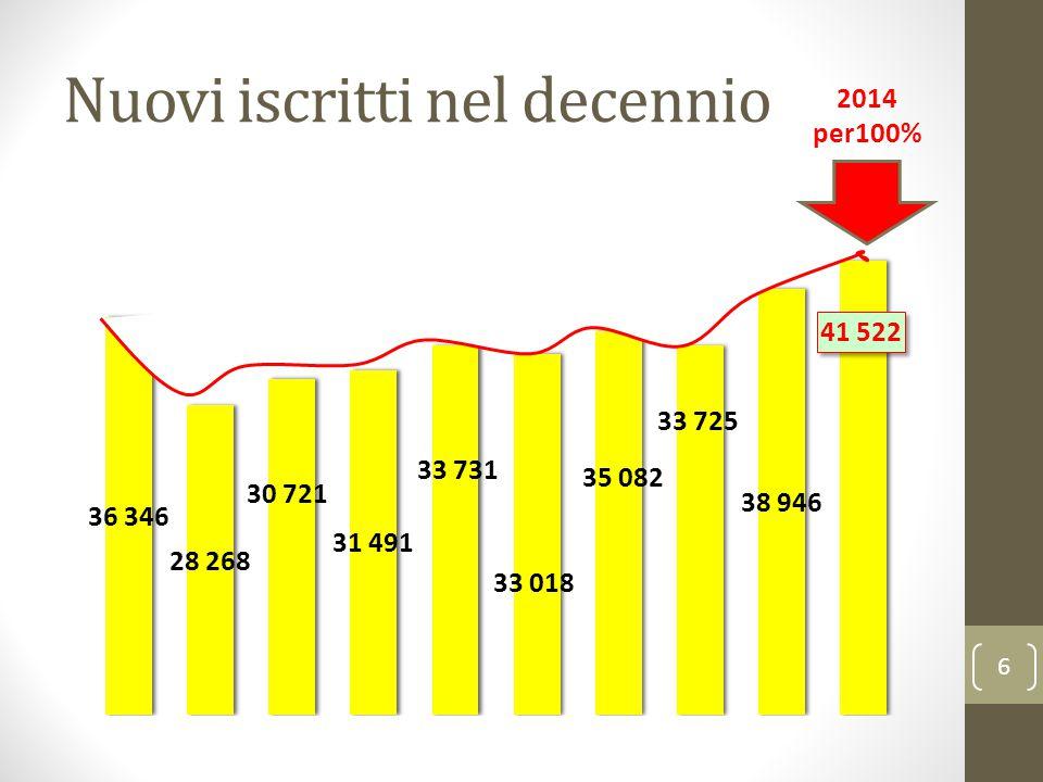Nuovi iscritti nel decennio 6 2014 per100%