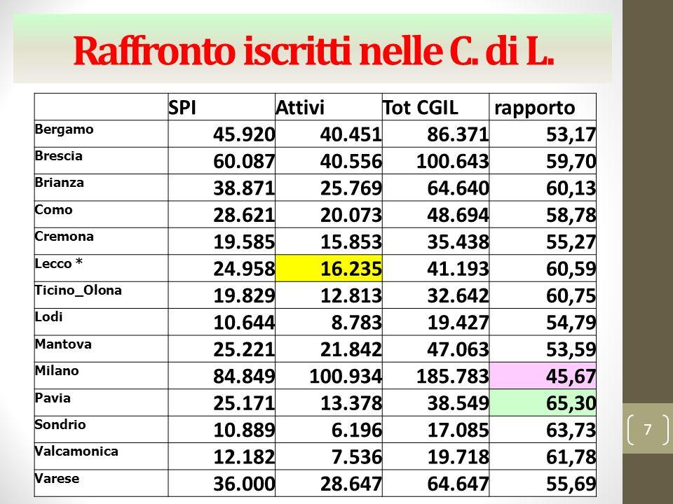Raffronto iscritti nelle C. di L. SPIAttiviTot CGIL rapporto Bergamo 45.92040.45186.37153,17 Brescia 60.08740.556100.64359,70 Brianza 38.87125.76964.6