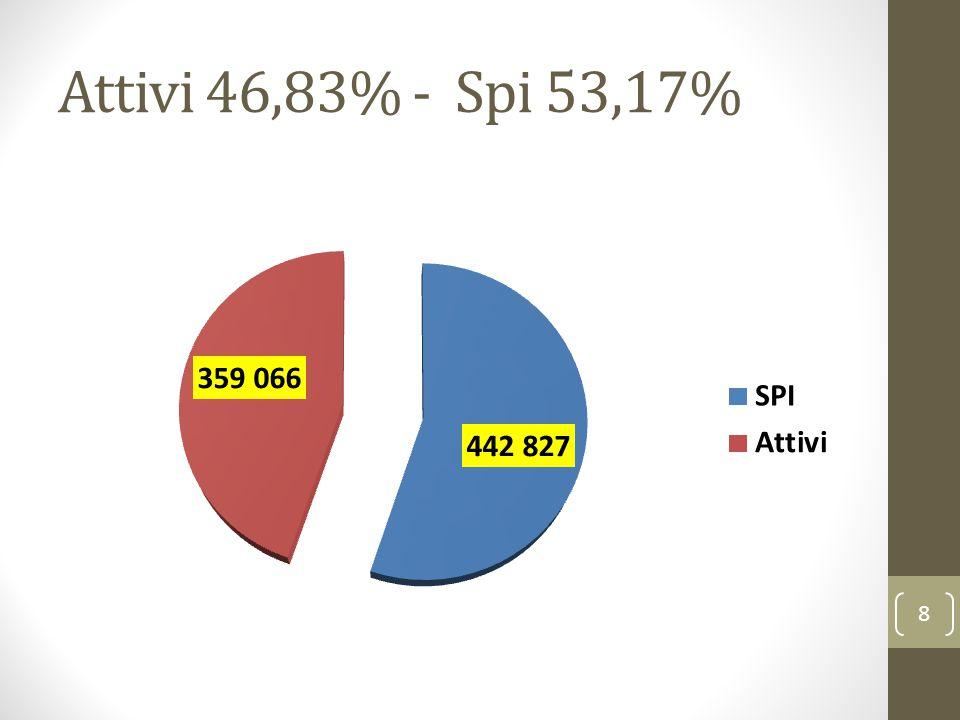 Attivi 46,83% - Spi 53,17% 8