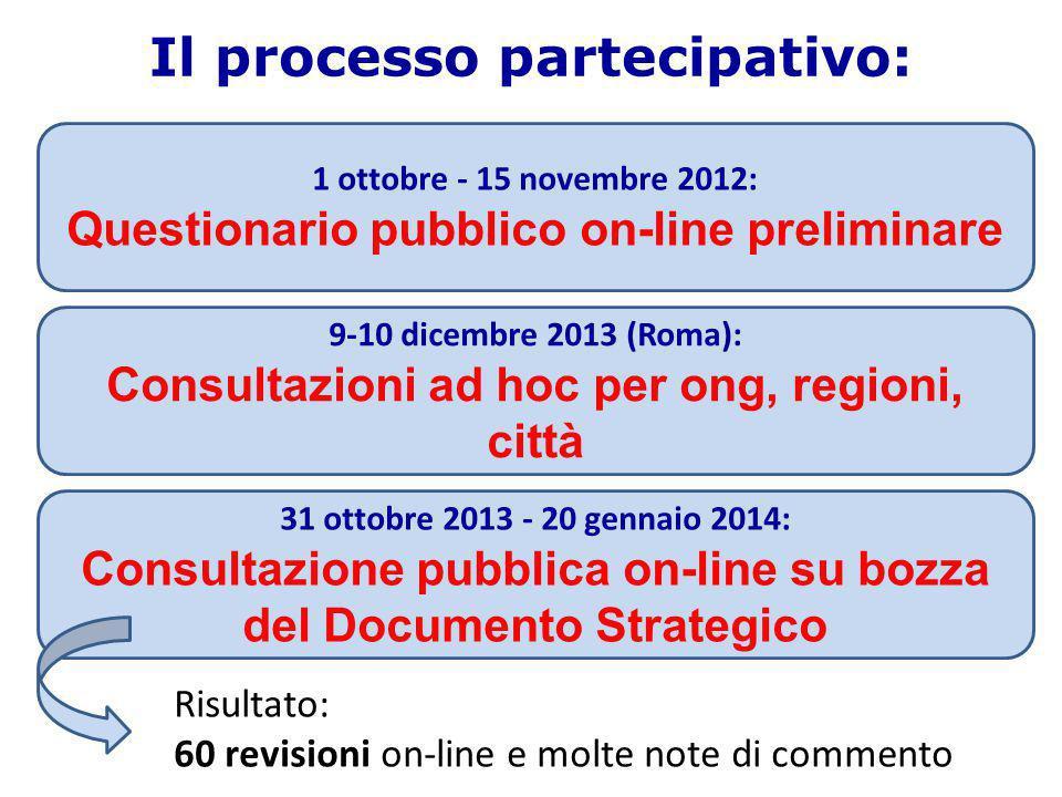 Il processo partecipativo: 1 ottobre - 15 novembre 2012: Questionario pubblico on-line preliminare 9-10 dicembre 2013 (Roma): Consultazioni ad hoc per