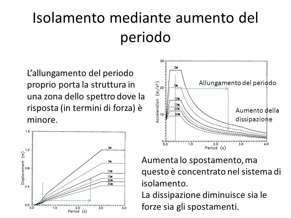 Isolamento mediante aumento del periodo Allungamento del periodo Aumento della dissipazione L'allungamento del periodo proprio porta la struttura in u