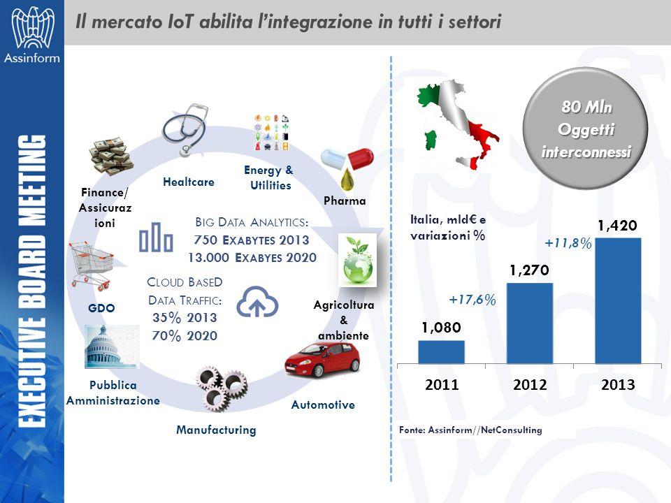 Il mercato IoT abilita l'integrazione in tutti i settori +17,6% +11,8% Italia, mld€ e variazioni % Fonte: Assinform//NetConsulting 80 Mln Oggetti inte