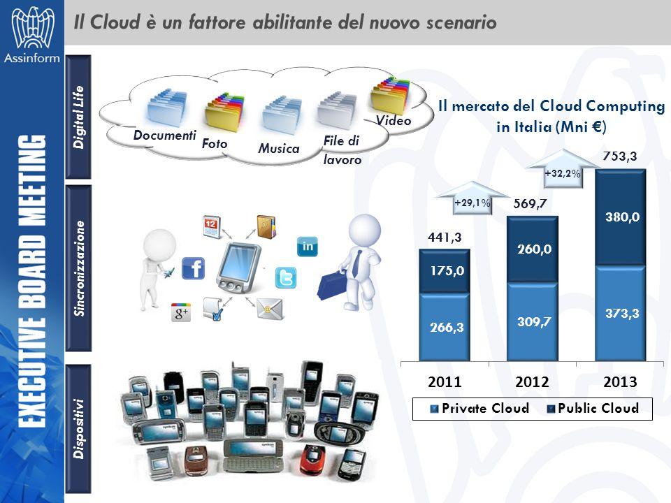 Documenti Foto Musica File di lavoro Video Digital Life Sincronizzazione Dispositivi Il mercato del Cloud Computing in Italia (Mni €) +32,2% +29,1% 75