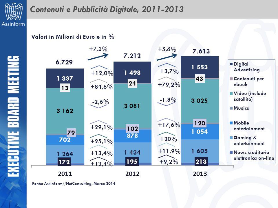 Contenuti e Pubblicità Digitale, 2011-2013 6.729 7.212 Valori in Milioni di Euro e in % +7,2% +29,1% +25,1% +13,4% -2,6% +84,6% 7.613 +5,6% +17,6% +20