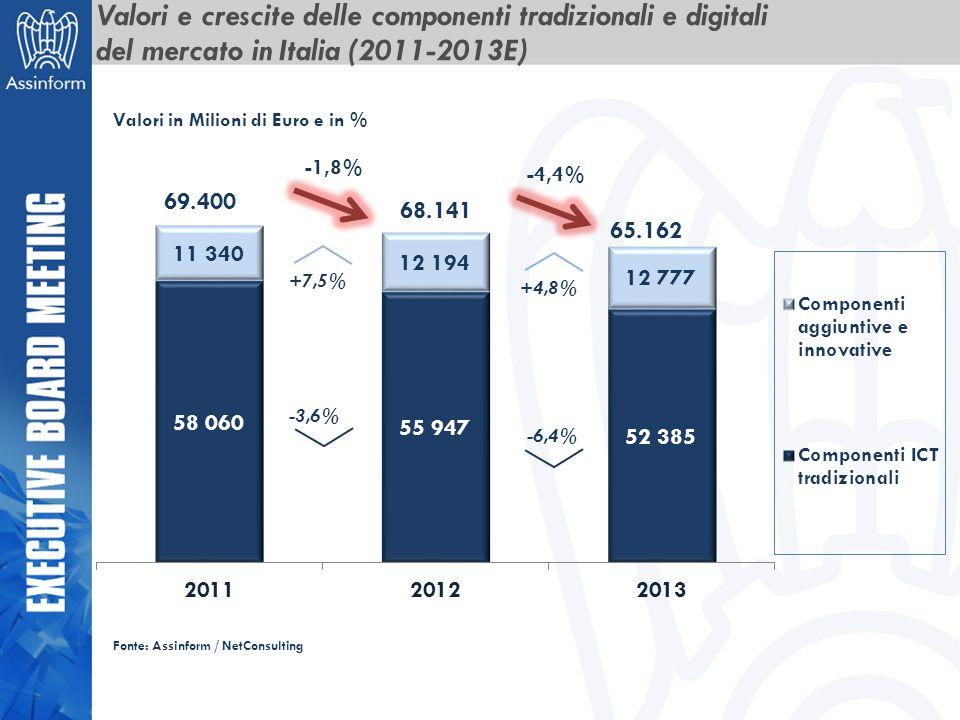 Fonte: Assinform / NetConsulting 69.400 68.141 -3,6% +7,5% -1,8% 65.162 -6,4% +4,8% -4,4% Valori in Milioni di Euro e in % Valori e crescite delle com