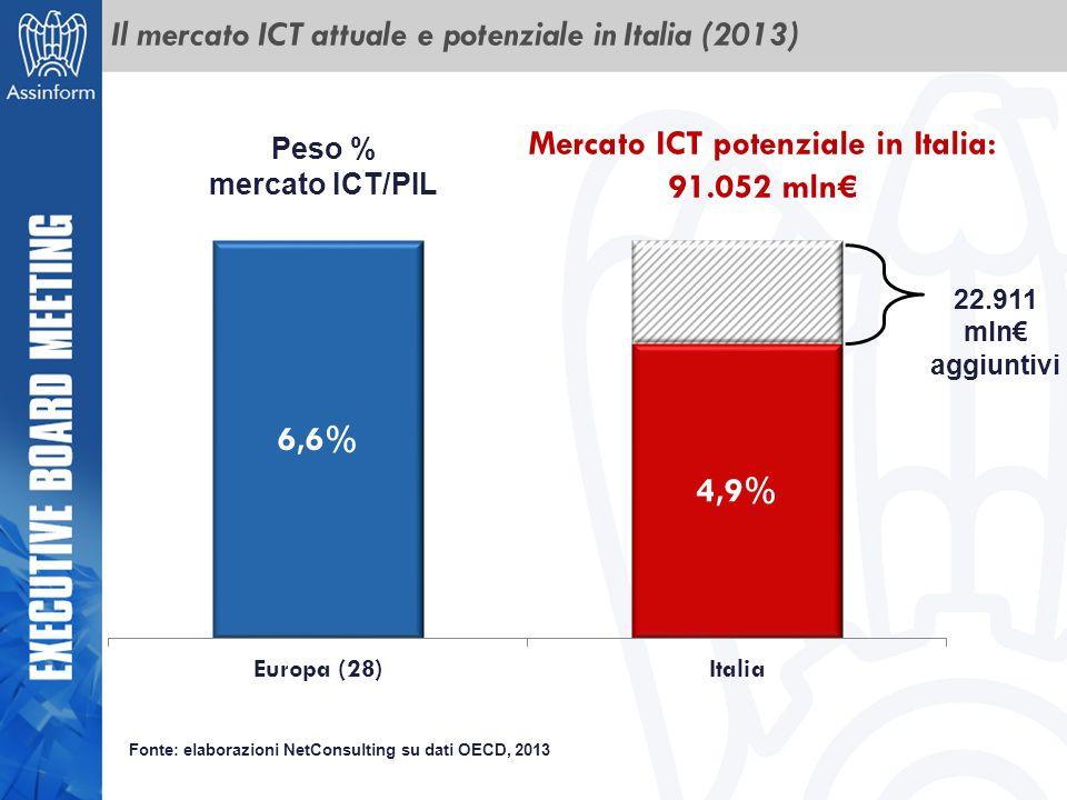 Il mercato ICT attuale e potenziale in Italia (2013) Peso % mercato ICT/PIL Fonte: elaborazioni NetConsulting su dati OECD, 2013 22.911 mln€ aggiuntiv