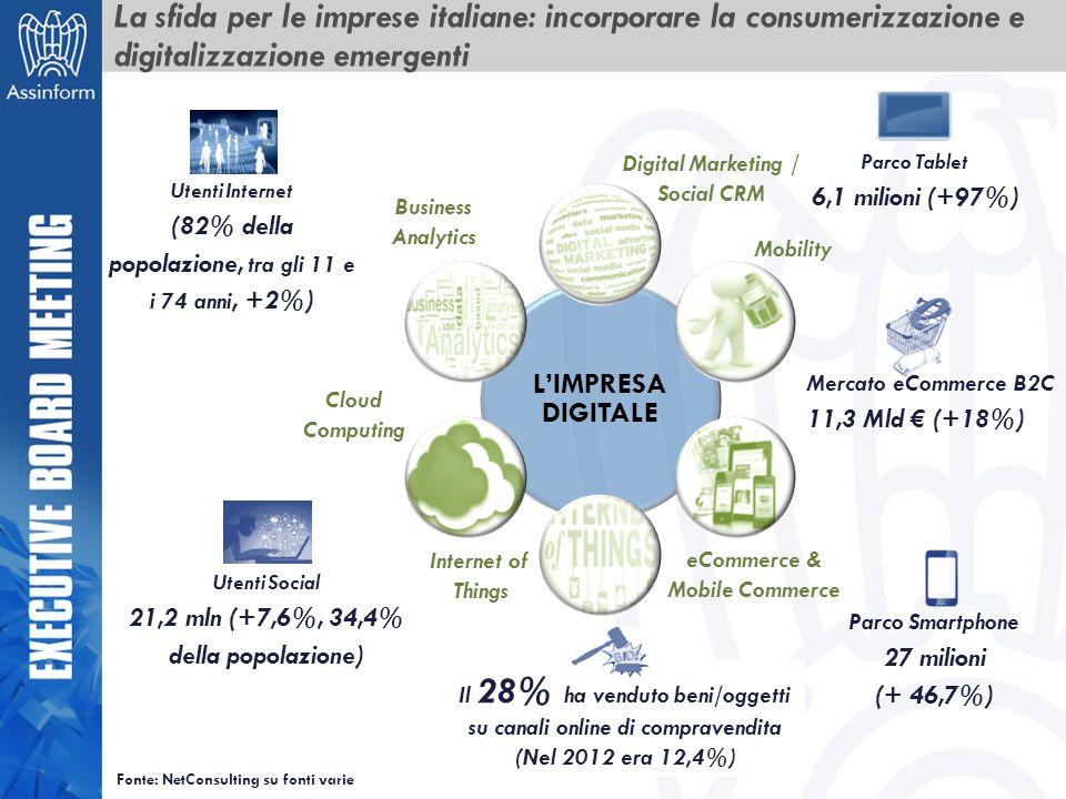 La sfida per le imprese italiane: incorporare la consumerizzazione e digitalizzazione emergenti Digital Marketing / Social CRM Mobility eCommerce & Mo
