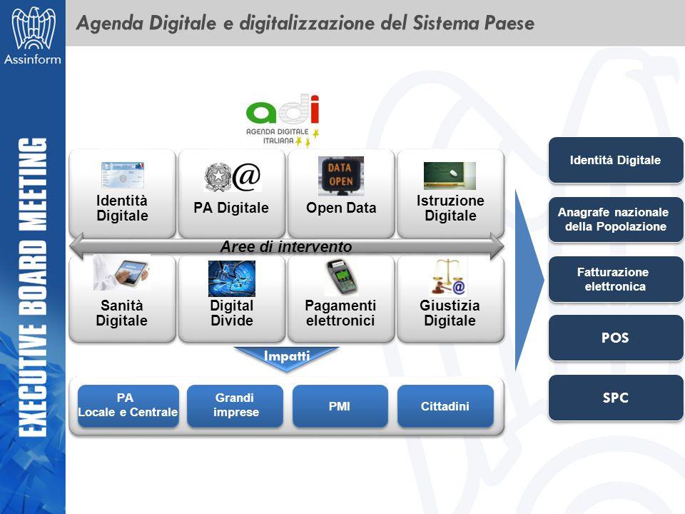Agenda Digitale e digitalizzazione del Sistema Paese Identità Digitale PA Digitale Open Data Istruzione Digitale Sanità Digitale Digital Divide Pagame