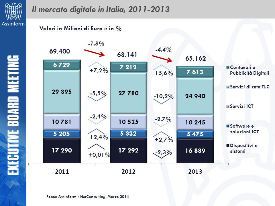 Il mercato digitale in Italia, 2011-2013 69.400 68.141 Valori in Milioni di Euro e in % -1,8% +0,01% +2,4% -2,4% +7,2% 65.162 -4,4% -2,3% +2,7% -2,7%