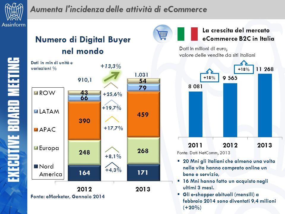 Aumenta l'incidenza delle attività di eCommerce Numero di Digital Buyer nel mondo +13,3% +8,1% +17,7% +19,7% +25,6% +4,3% 910,1 1.031 Dati in mln di u