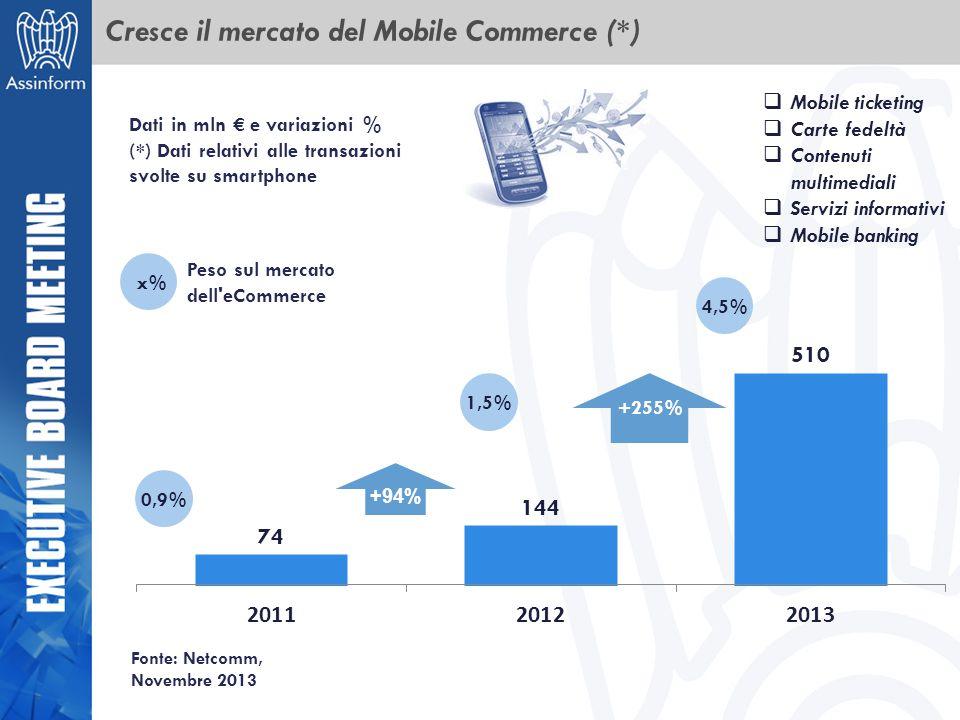 Cresce il mercato del Mobile Commerce (*) Fonte: Netcomm, Novembre 2013 +94% +255% Dati in mln € e variazioni % (*) Dati relativi alle transazioni svo