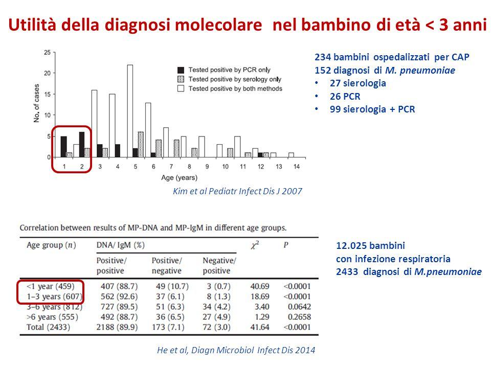 He et al, Diagn Microbiol Infect Dis 2014 Utilità della diagnosi molecolare nel bambino di età < 3 anni 234 bambini ospedalizzati per CAP 152 diagnosi di M.