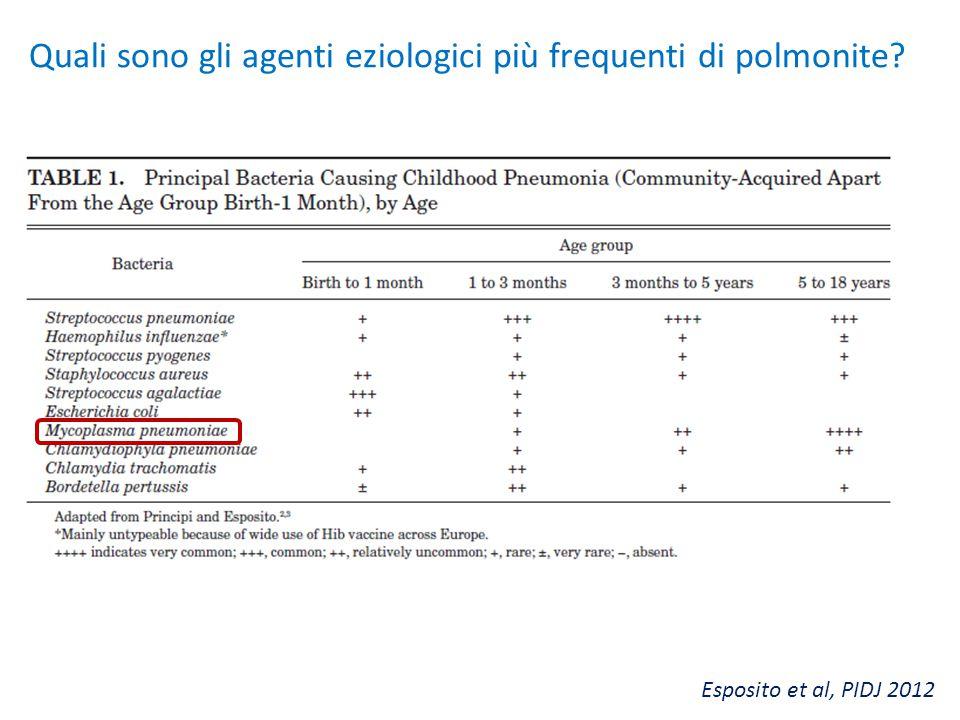 Esposito et al, PIDJ 2012 Quali sono gli agenti eziologici più frequenti di polmonite?