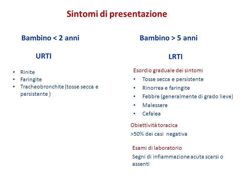 Sintomi di presentazione Bambino < 2 anniBambino > 5 anni URTI LRTI Esordio graduale dei sintomi Tosse secca e persistente Rinorrea e faringite Febbre