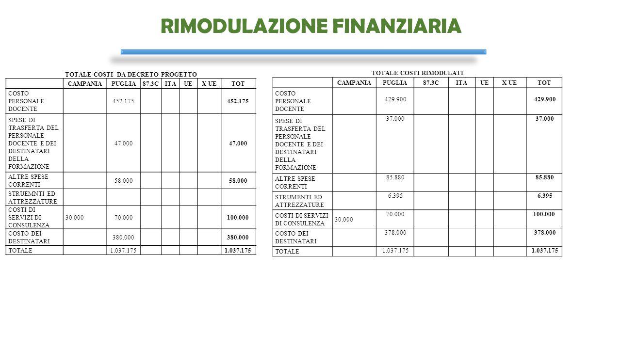RIMODULAZIONE FINANZIARIA TOTALE COSTI DA DECRETO PROGETTO CAMPANIAPUGLIA87.3CITAUEX UETOT COSTO PERSONALE DOCENTE 452.175 SPESE DI TRASFERTA DEL PERS