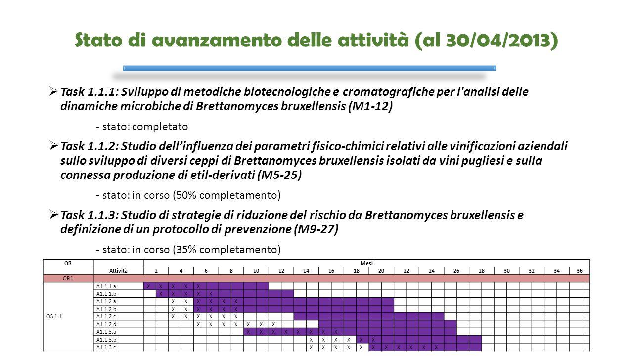 Stato di avanzamento delle attività (al 30/04/2013)  Task 1.1.1: Sviluppo di metodiche biotecnologiche e cromatografiche per l'analisi delle dinamich