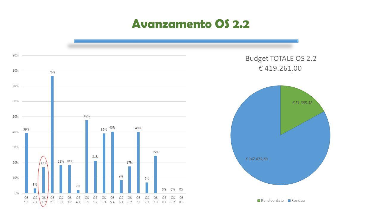 Avanzamento OS 2.2
