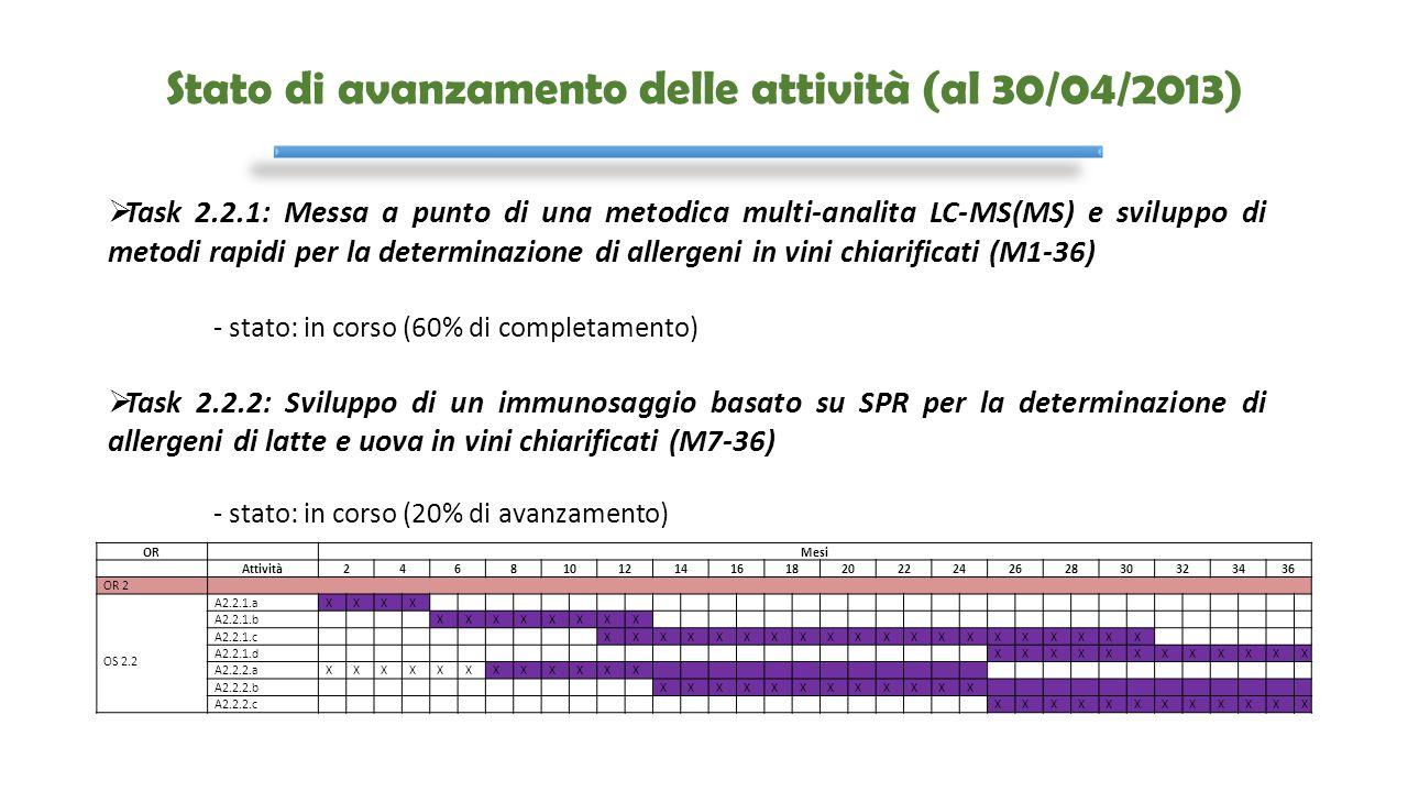 Stato di avanzamento delle attività (al 30/04/2013) OR Mesi Attività24681012141618202224262830323436 OR 2 OS 2.2 A2.2.1.aXXXX A2.2.1.b XXXXXXXX A2.2.1