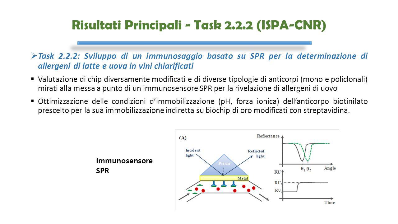  Task 2.2.2: Sviluppo di un immunosaggio basato su SPR per la determinazione di allergeni di latte e uova in vini chiarificati  Valutazione di chip