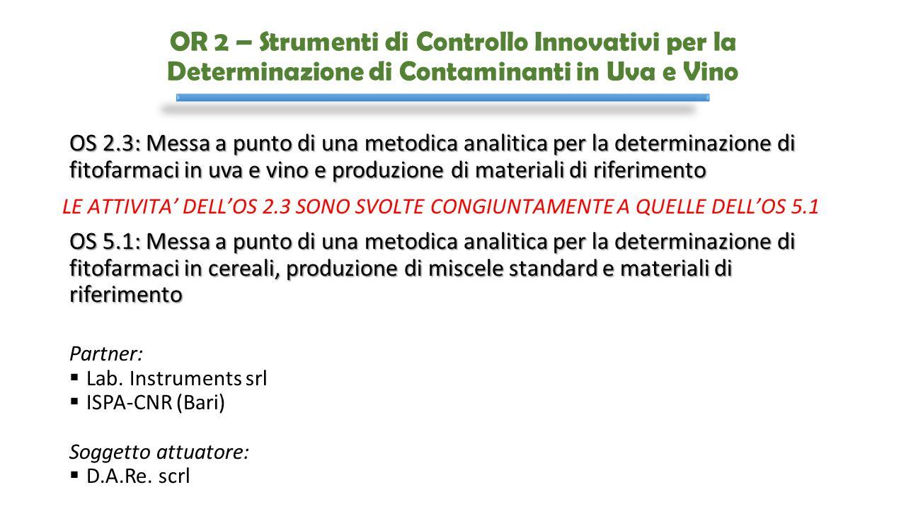 OR 2 – Strumenti di Controllo Innovativi per la Determinazione di Contaminanti in Uva e Vino OS 2.3: Messa a punto di una metodica analitica per la de