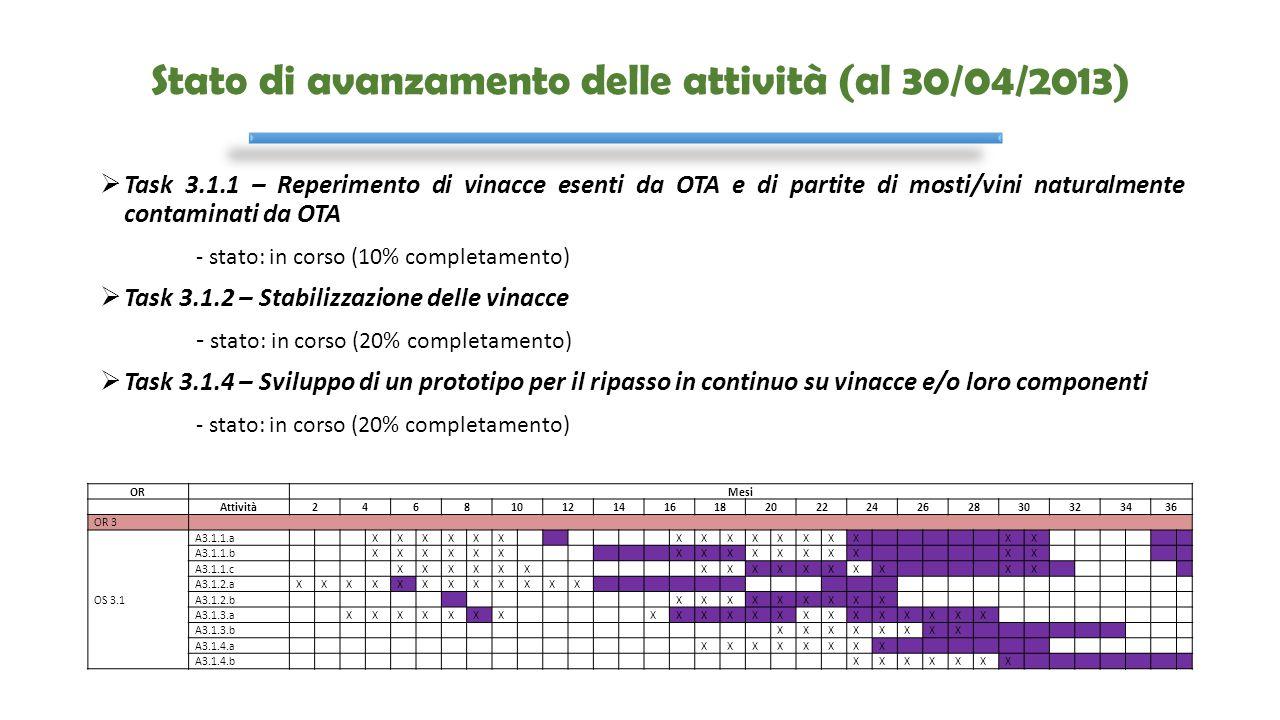 Stato di avanzamento delle attività (al 30/04/2013)  Task 3.1.1 – Reperimento di vinacce esenti da OTA e di partite di mosti/vini naturalmente contam