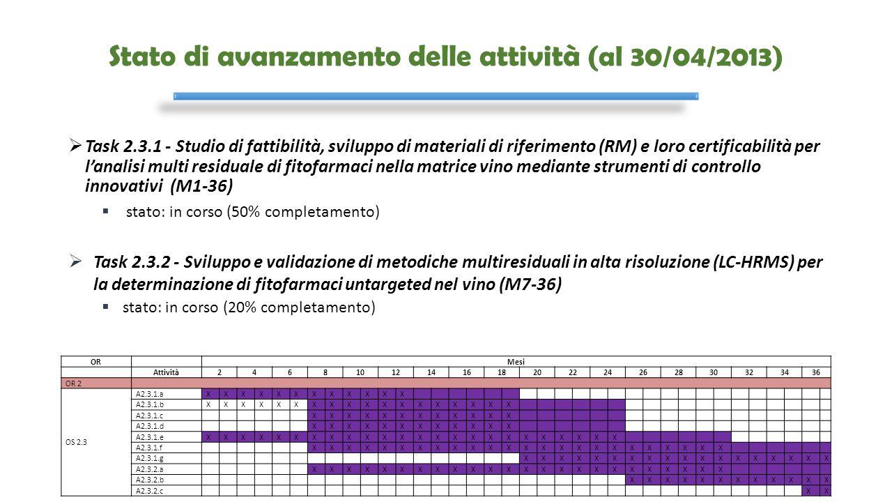 Stato di avanzamento delle attività (al 30/04/2013)  Task 2.3.1 - Studio di fattibilità, sviluppo di materiali di riferimento (RM) e loro certificabi